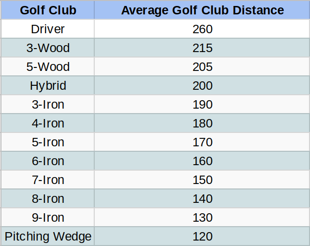 How To Judge Golf Club Distances For My Game