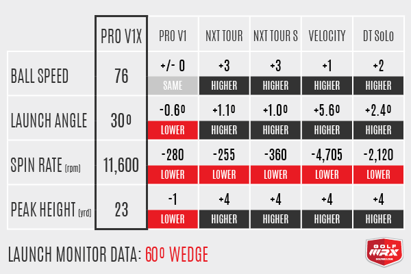 Spin rate of the Titleist pro V1 - data by GolfWRX